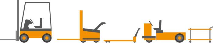 Sistemas de transporte para mtm-logistic