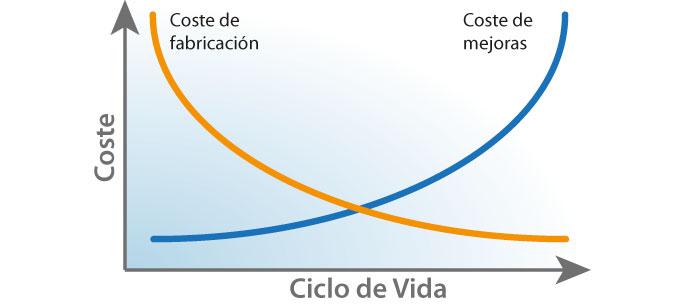 Gráfica de costes del sistema Prokon
