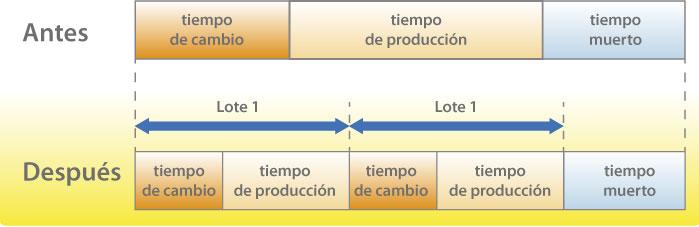 Productividad del SMED