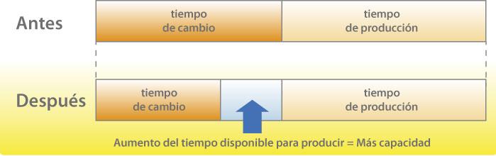 Aumento de la capacidad con SMED