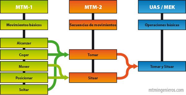 Evolución de los sistemas MTM