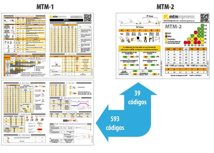 Diferencia entre mtm-1 y mtm-2